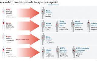 hito-trasplantes-espana-620x349-kryd-620x349abc