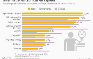chartoftheday_8816_las_enfermedades_cronicas_mas_comunes_en_espana_n