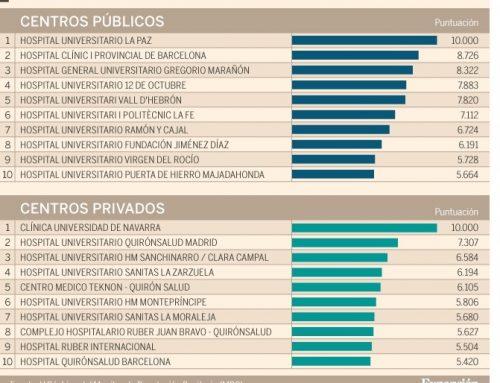 Estos son los mejores hospitales de España. Los Hospitales Extremeños, entre los 100 primeros.