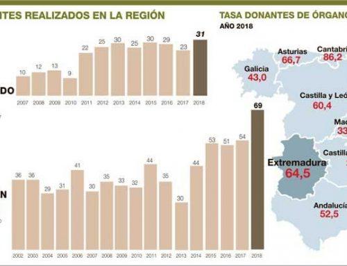 Extremadura bate récord: 100 trasplantes de órganos y un 38% más de donantes